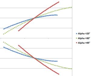 Zahn mit Eingriffswinkel alpha = 20°, 30°, 45°