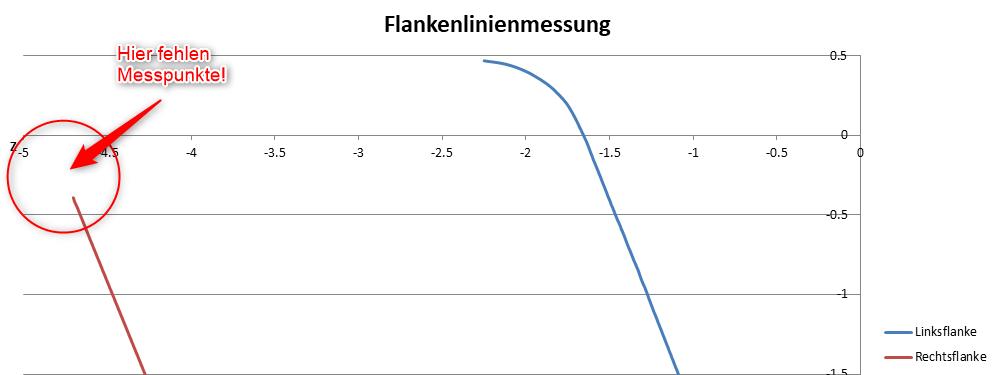 Fehlende Messpunkte für Flankenlinie an Rechtsflanke