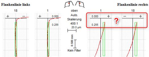 Zahnradprotokoll: Flankenlinie an Rechtsflanke zu kurz gemessen?