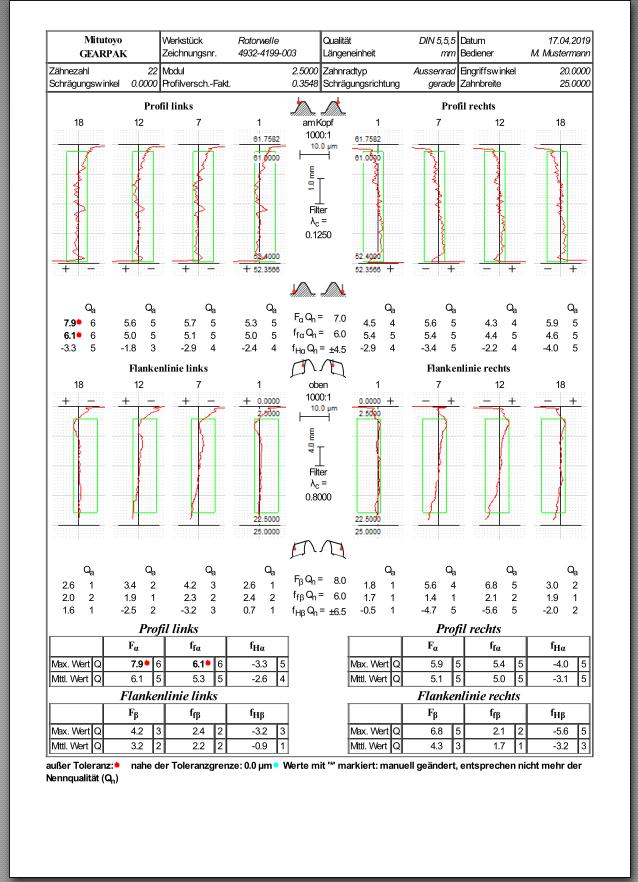 Protokoll: Flankendiagramme