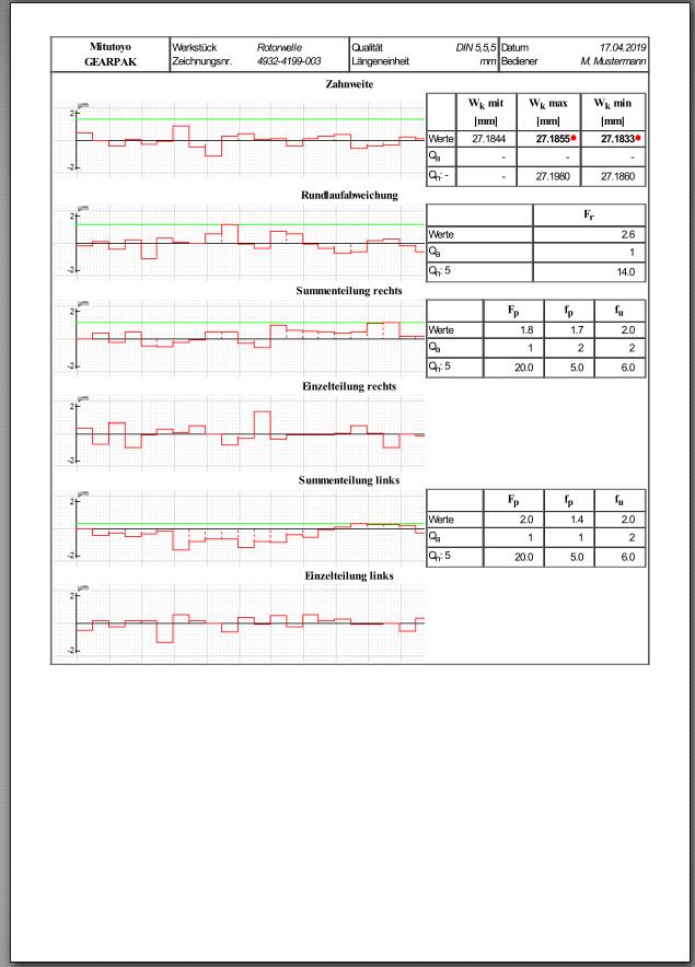 Protokoll: Teilungs, Zahndicken, Rundlaufdiagramme