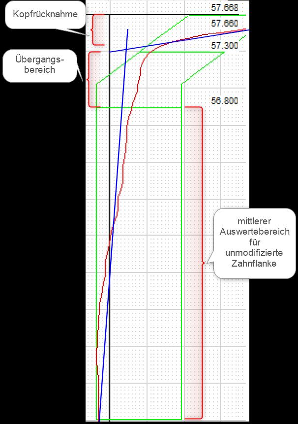 Kopfrücknahme: Auswertebereiche, Übergangsbereich