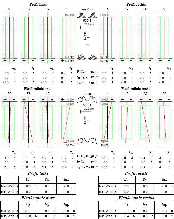 Taumel: Auswirkung auf Profil/Flankenlinie