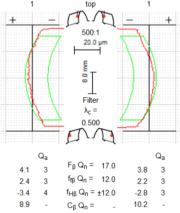 Flankenlinien-Diagramme für Zahn 1: Gekrümmte Toleranzlinien (symmetrisch) für Balligkeit