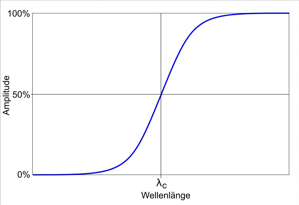 Tiefpassfilter: Übertragungsfunktion