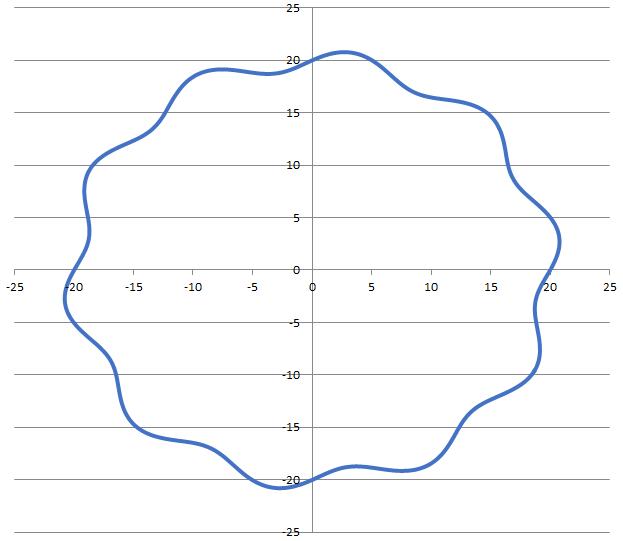 Kreis mit 10 Wellen pro Umdrehung (= UPR 10)