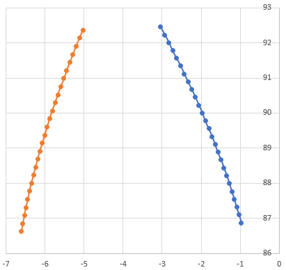 Profilmessung: Messpunkte mit einheitlichem Abstand über die Oberfläche