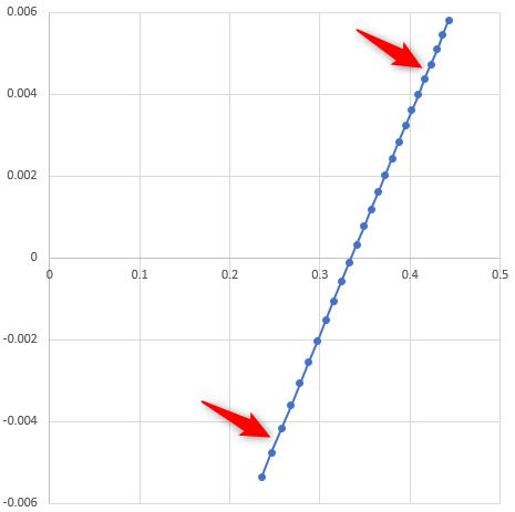 Profilmessung: Abstand der Abweichungen ist unterschiedlich über den Wälzweg