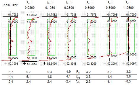 Filterwirkung bei verschiedenen Grenzwellenlängen