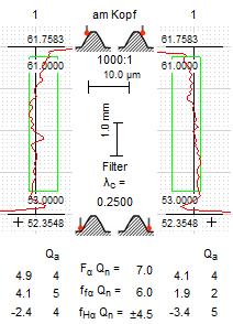 Profildiagramme: Filter mit Grenzwellenlänge 0.250 mm