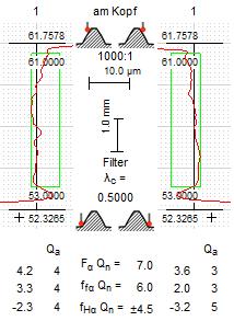 Profildiagramme: Filter mit Grenzwellenlänge 0.500 mm