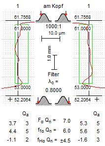 Profildiagramme: Filter mit Grenzwellenlänge 0.800 mm