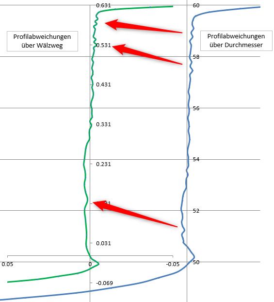 Verzerrte Profilabweichungen bei Darstellung über den Durchmesser