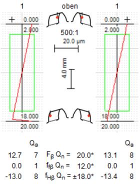 Flankenliniendiagramme für Zahn 1 mit Angabe der Abweichungen