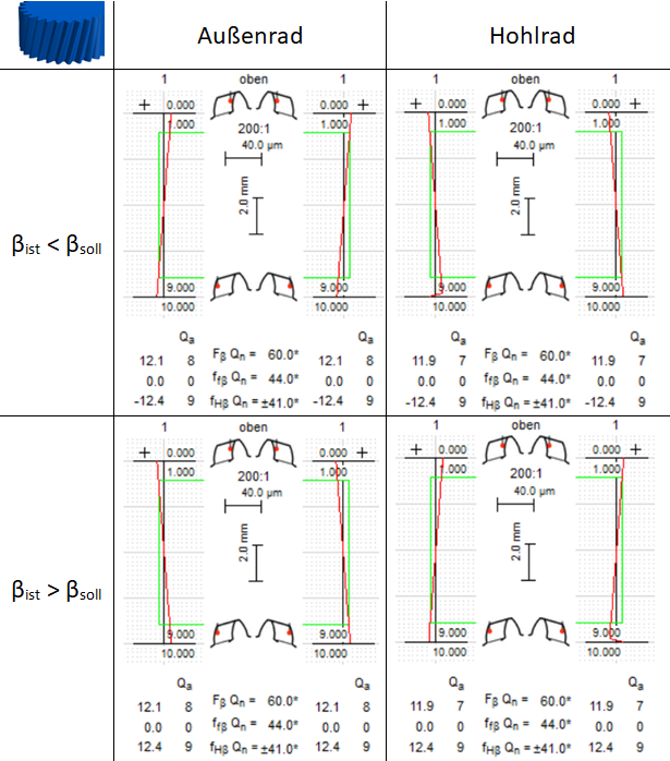 Flankenlinien-Winkelabweichung für Schrägverzahnung (rechtssteigend) in Abhängigkeit von Aussenrad/Hohlrad und vom Ist-Schrägungswinkel
