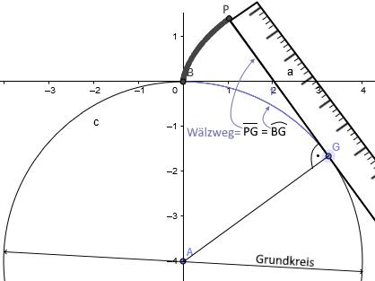 """Wälzweg für Punkt """"P"""", Länge der Tangente PG = Länge des Kreisbogens BG"""