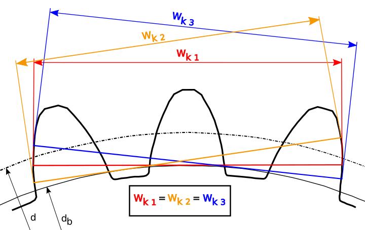 Zahnweite identisch trotz variierender Anlage der Messflächen (= Range of Rock)